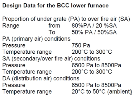 Design data for the BCC lower furnace.